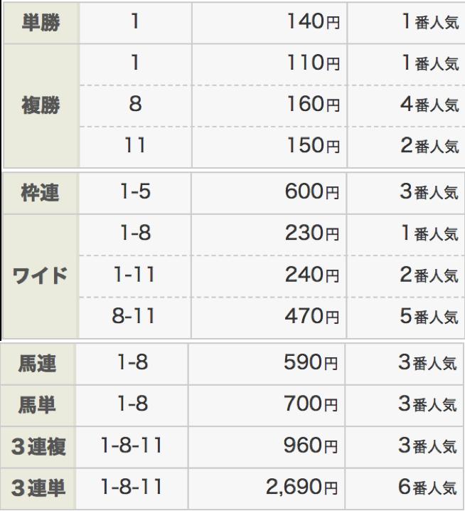 ファーストジャパンカップ結果11月25日